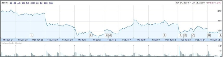 Apple Stock 06.24.10 - 07.15.10