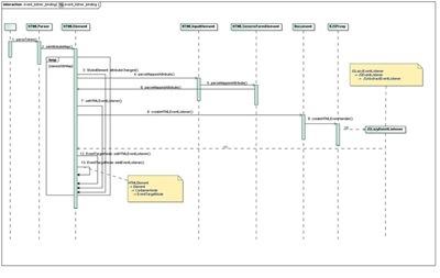 Figure 3. The listener binding of Webkit