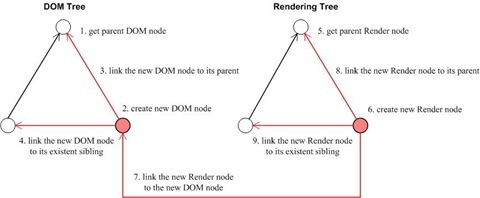 An illustration of the construction of a DOM tree node and its corresponding Rendering tree node