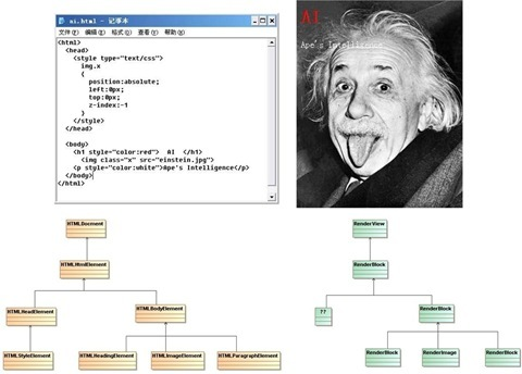 From HTML to webpage, and the underlying DOM tree and rendering tree