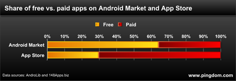 paid apps on android vs iOS