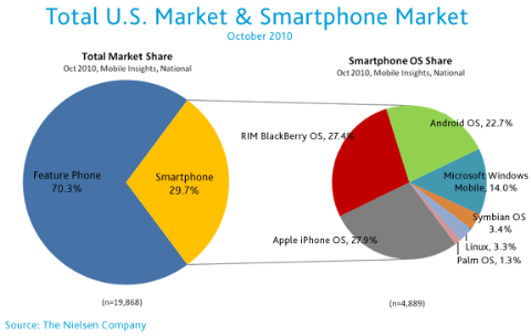 us-mobile-market-oct2010-1
