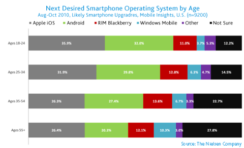 us-mobile-market-oct2010-41