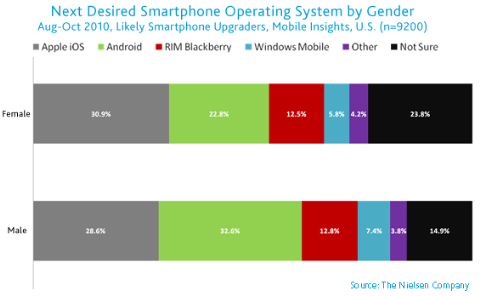 us-mobile-market-oct2010-51