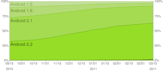 Android OS Trending chart
