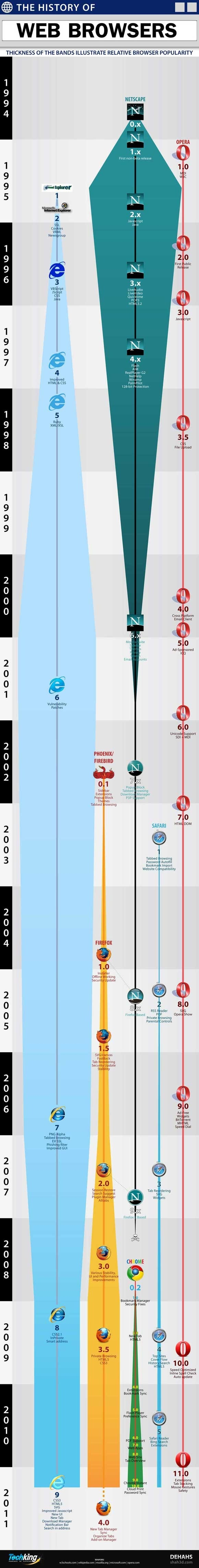 The-History-of-Web-Browsers