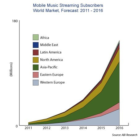 abi-research-music-subscription-growth