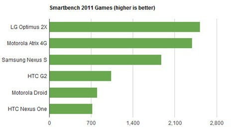tegra-2-smartbench-games
