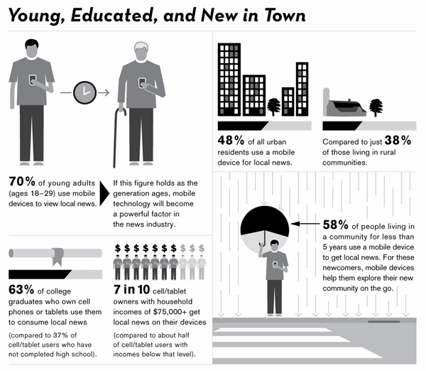 Young Educated and New in Town