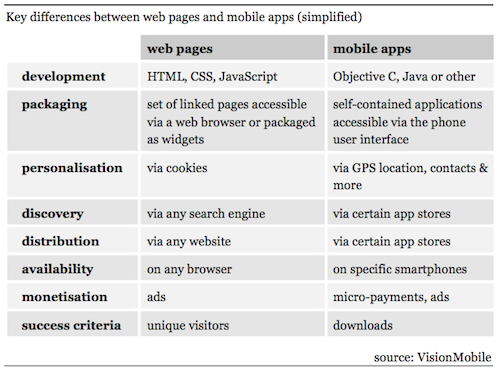 Differences-between-apps-and-web1