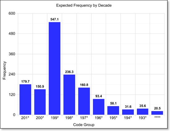 expected_frequency_decade