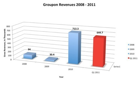 Groupon revenues png