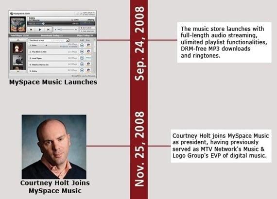 myspace-timeline_2