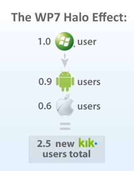 kik_wp7_halo