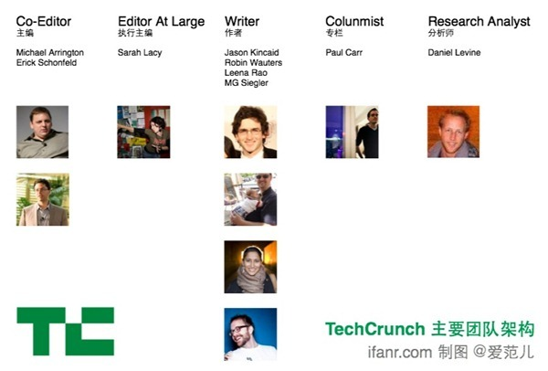TechCrunch Structure
