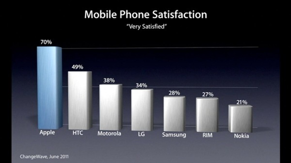 Mobile Phone Satisfaction