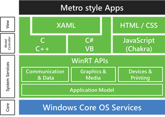 2626.Win8 WinRT Architecture.png-550x0