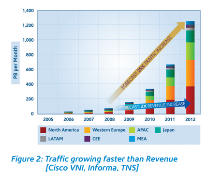 traffic_revenue
