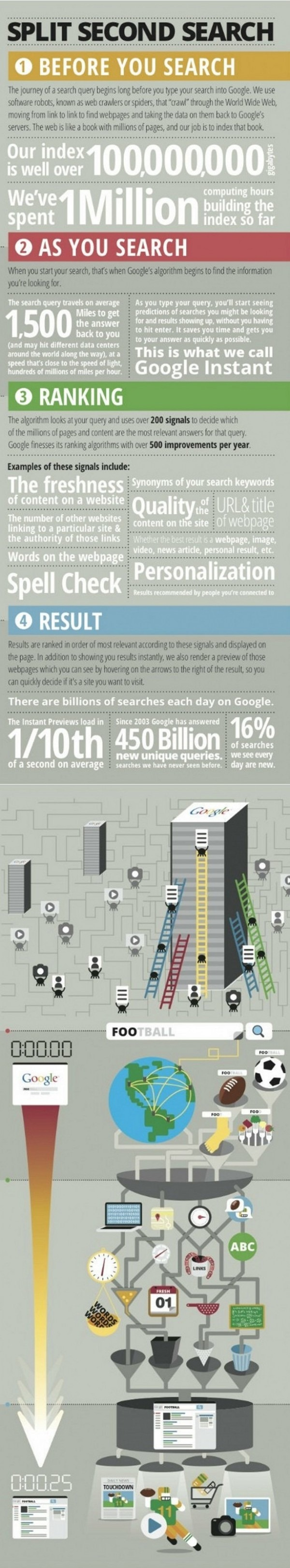 GoogleSearchInfographic