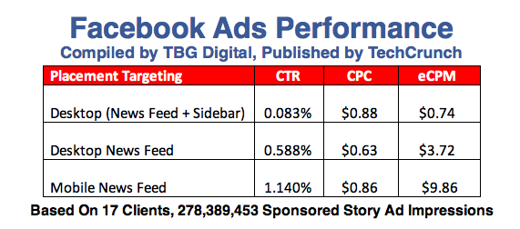 facebook-ad-performance-chart-done