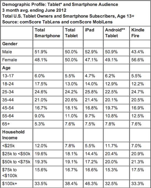 Why Buy a Tablet Selection of Apps, Price and Device Brand Most Important Factors in Purchase Decision - comScore, Inc