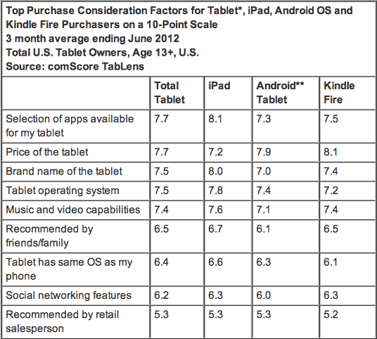 Why Buy a Tablet Selection of Apps, Price and Device Brand Most Important Factors in Purchase Decision - comScore, Inc-2