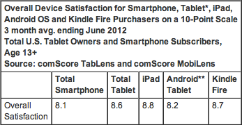 Why Buy a Tablet Selection of Apps, Price and Device Brand Most Important Factors in Purchase Decision - comScore, Inc-3