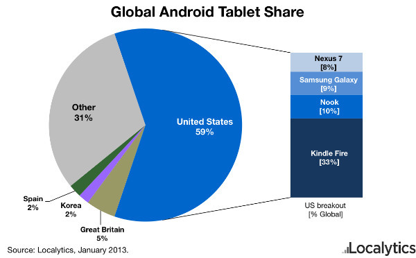 global-android-tablet-share