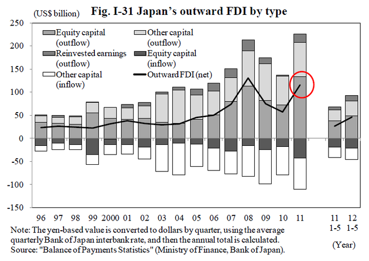 japan outward FDI