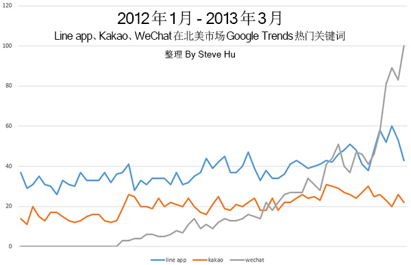 asian-app-google-trends-index1