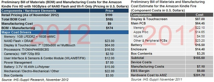 kindle fire cost