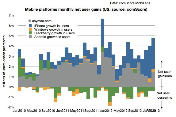 2012 us smartphone android ios increase