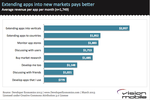 Extending-apps-into-new-markets-pays-better1