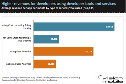 Higher-revenues-for-developers-using-dev-tools