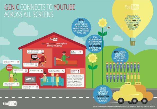 gen-c-connects-on-all-screens-on-youtube-infographic_copy_610x426