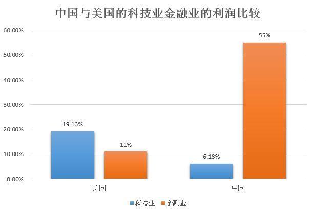 Forbes福布斯中国与美国在金融业与科技业的利润比例