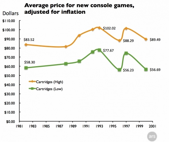 Average-price-for-new-games-carts-640x455