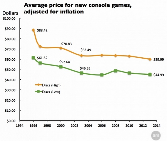 Average-price-for-new-games-discs-640x462