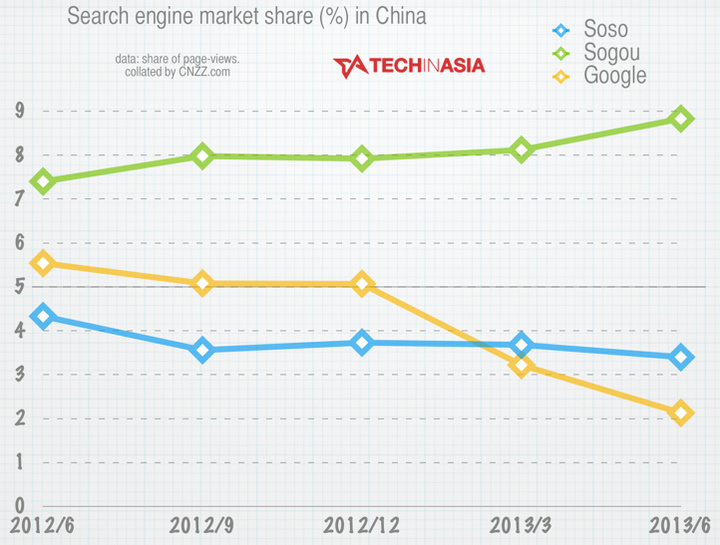 Google-down-to-fifth-China-search-engines-June-2013