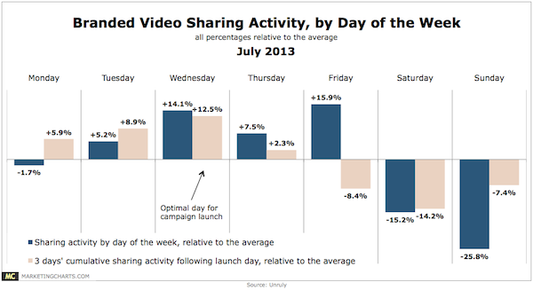 Unruly-Branded-Video-Sharing-by-Day-of-Week-July2013