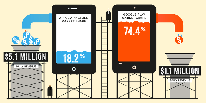 app store vs google play 1