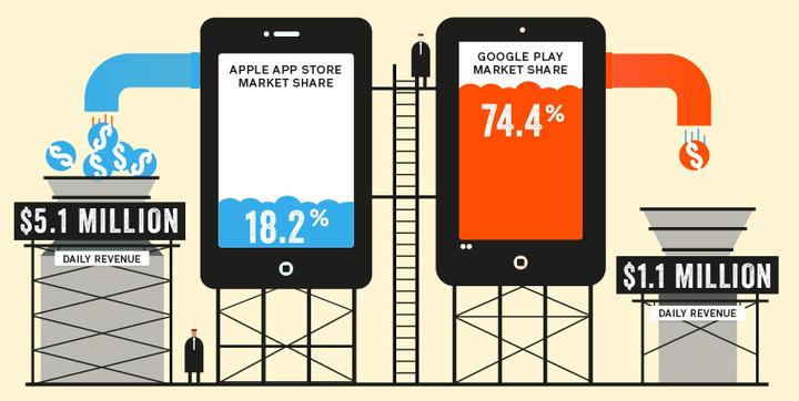 app store vs google play 1