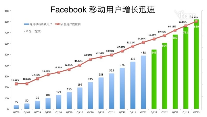 facebook mobile users incr