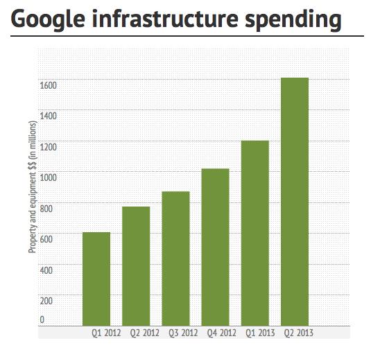 google infrastructure invest