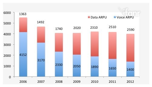 softbank data ARPU