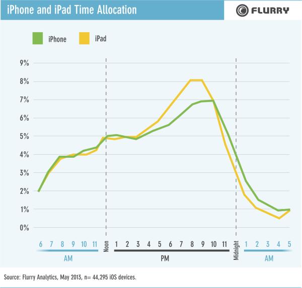 FLR130801-iPhoneiPadTimeAllocation-resized-600