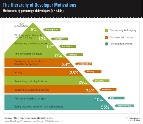 Hierarchy-of-developer-motivations