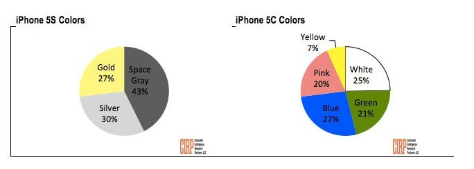 iPhone5SColors