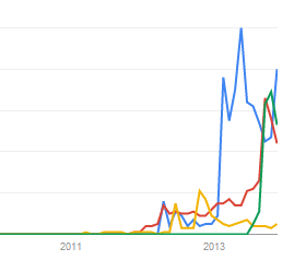 google-trends-includes-galaxy-gear