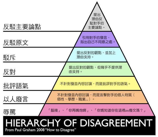 Hierarchy_of_Disagreement b
